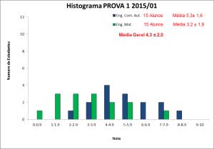Histograma_BLU6010 2015-01 PROVA 1