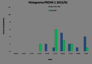 Histograma_BLU6010 2015-01 PROVA 2