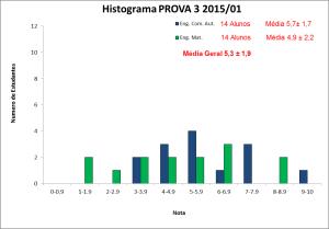 Histograma_BLU6010 2015-01 PROVA 3