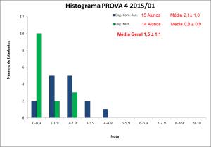 Histograma_BLU6010 2015-01 PROVA 4