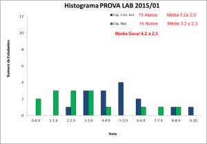 Histograma_BLU6010 2015-01 PROVA LAB