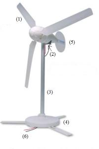 Turbina com numeros