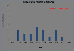 Histograma_BLU6010 2015-02 PROVA 1