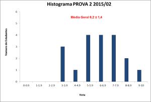 Histograma_BLU6010 2015-02 PROVA 2