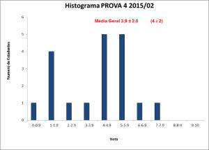 Histograma_BLU6010 2015-02 PROVA 4