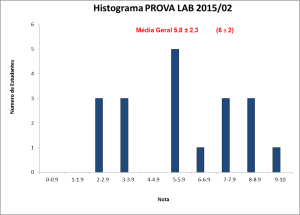 Histograma_BLU6010 2015-02 PROVA LAB