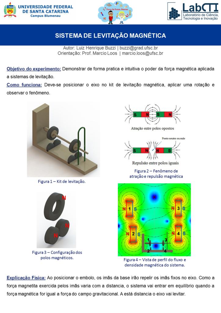 Sistema Levitação Magnética