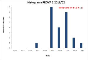 Histograma PROVA 2 BLU6110 2016-02