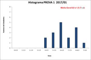 Histograma PROVA 1 BLU6110 2017-01
